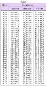 Tabla de peso ideal para mujeres y hombres según su